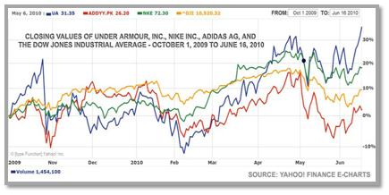 Finance Chart 1