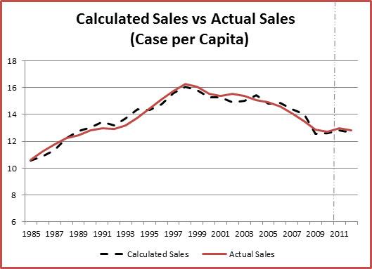 Coca Cola Sales Forecast Graph