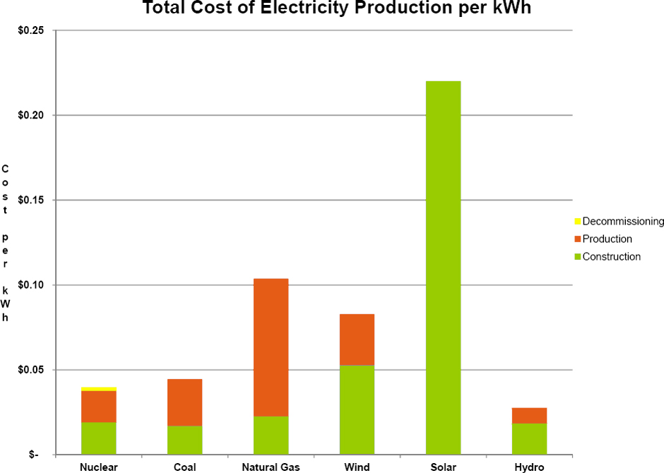 Total Cost per KWH