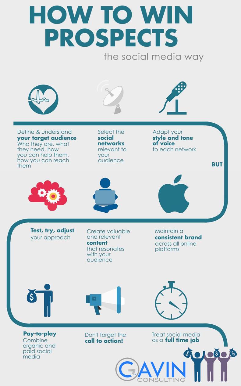 Gavin Consulting - Social Media Process Guide