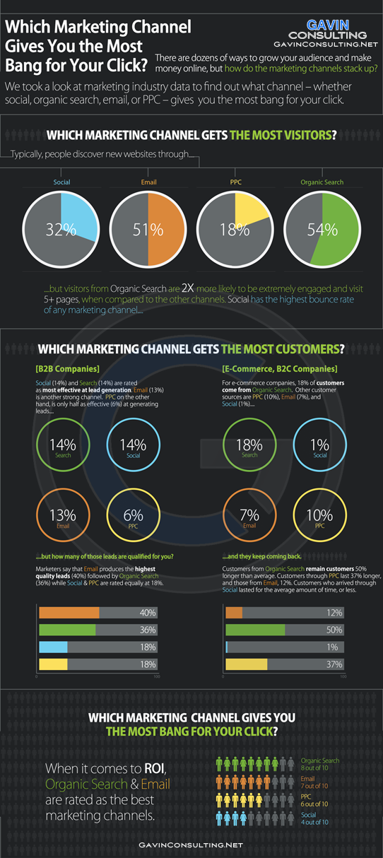 Gavin Consulting - The Gavin Report - Best Marketing Channel Infographic