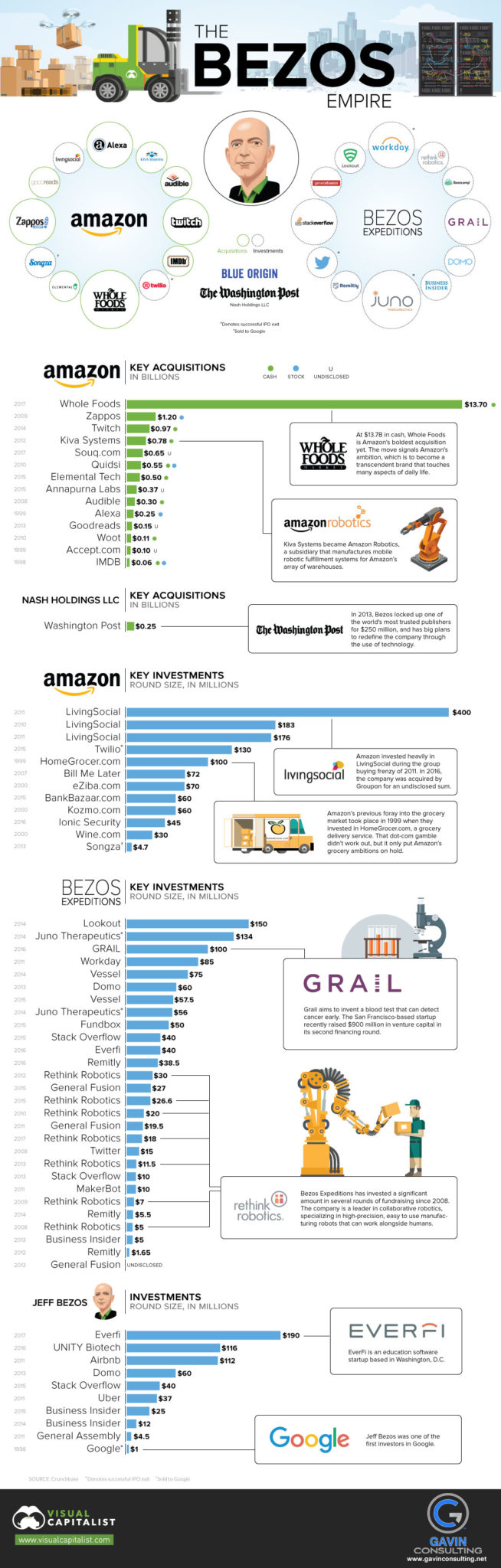 Gavin Consulting - The Gavin Report - The Jeff Bezos Empire Infographic